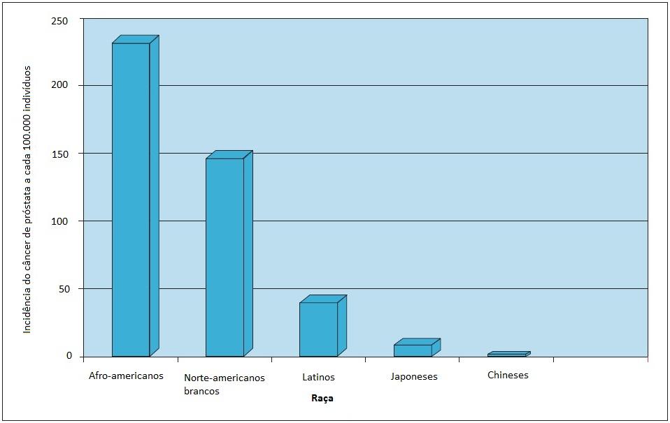 cancer de prostata incidencia)