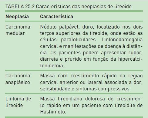 nodulo tireoide maligno sintomas de diabetes