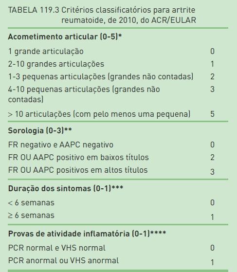 Fattore reumatoide alto e valori normali. Come capire quando di tratta di artrite reumatoide