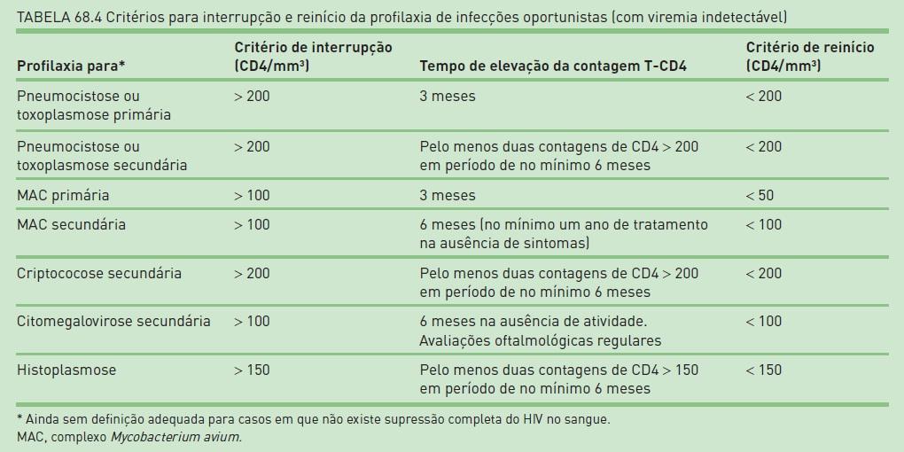Exame de hiv nao reagente