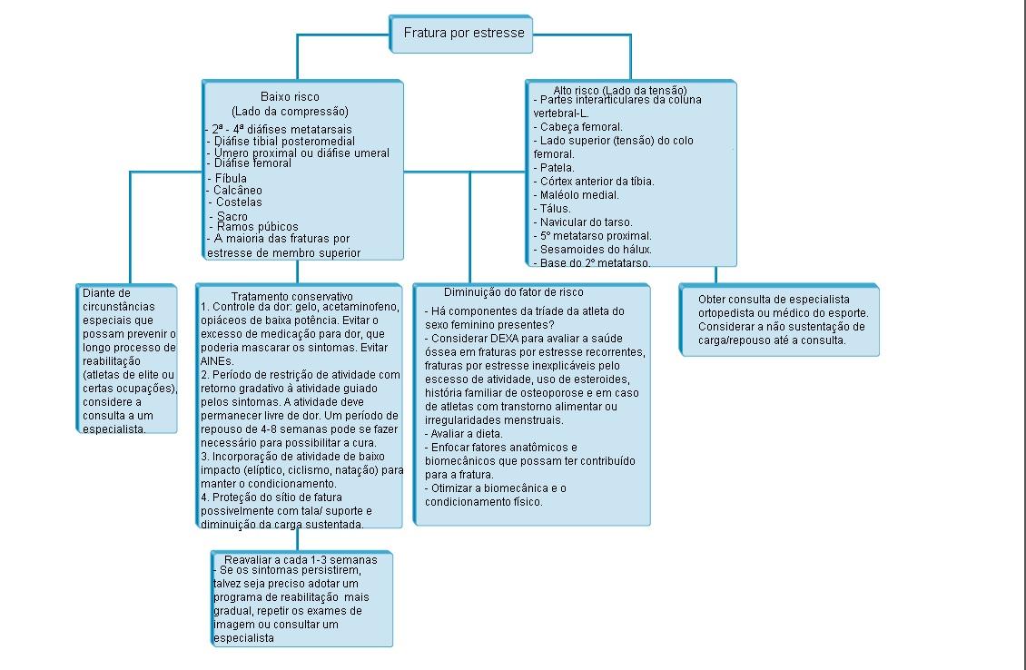 Tratament pentru subluxarea articulației șoldului - experttraining.ro