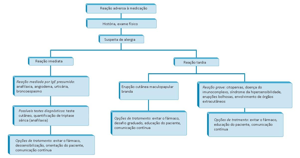 A rapidez da reação de um paciente a um fármaco determina o tratamento. Uma  reação mediada por IgE imediata pode requerer teste cutâneo para  identificar ... b938108657